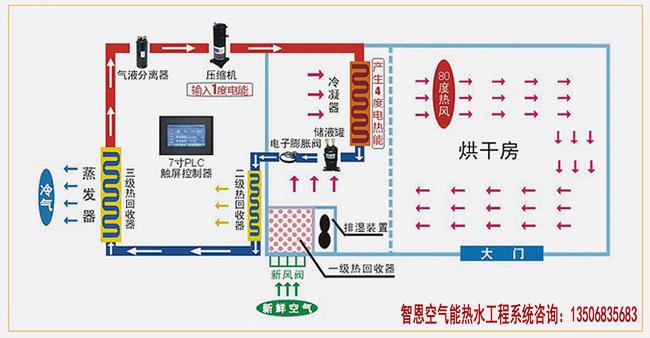 智恩空气能中药材烘干机介绍-中药材烘干机厂家